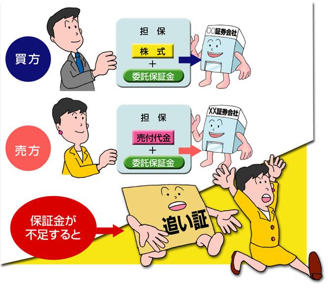 信用取引の仕組み | 日本取引所...